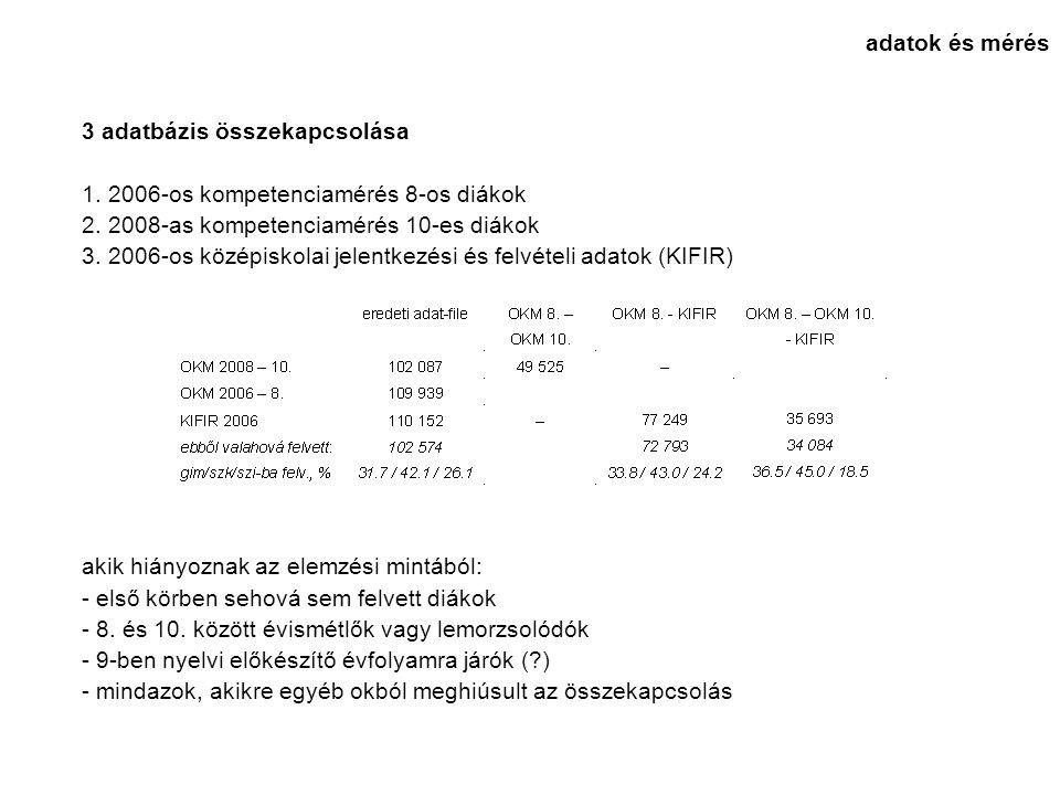 3 adatbázis összekapcsolása 1. 2006-os kompetenciamérés 8-os diákok 2. 2008-as kompetenciamérés 10-es diákok 3. 2006-os középiskolai jelentkezési és f