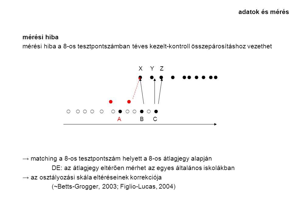 mérési hiba mérési hiba a 8-os tesztpontszámban téves kezelt-kontroll összepárosításhoz vezethet → matching a 8-os tesztpontszám helyett a 8-os átlagjegy alapján DE: az átlagjegy eltérően mérhet az egyes általános iskolákban → az osztályozási skála eltéréseinek korrekciója (~Betts-Grogger, 2003; Figlio-Lucas, 2004) adatok és mérés ● ● ○ ○ ○ ○ ○ ○ ● ○ ○ ● ○ ● A B C X Y Z ● ● ● ● ●● ● ● ●●