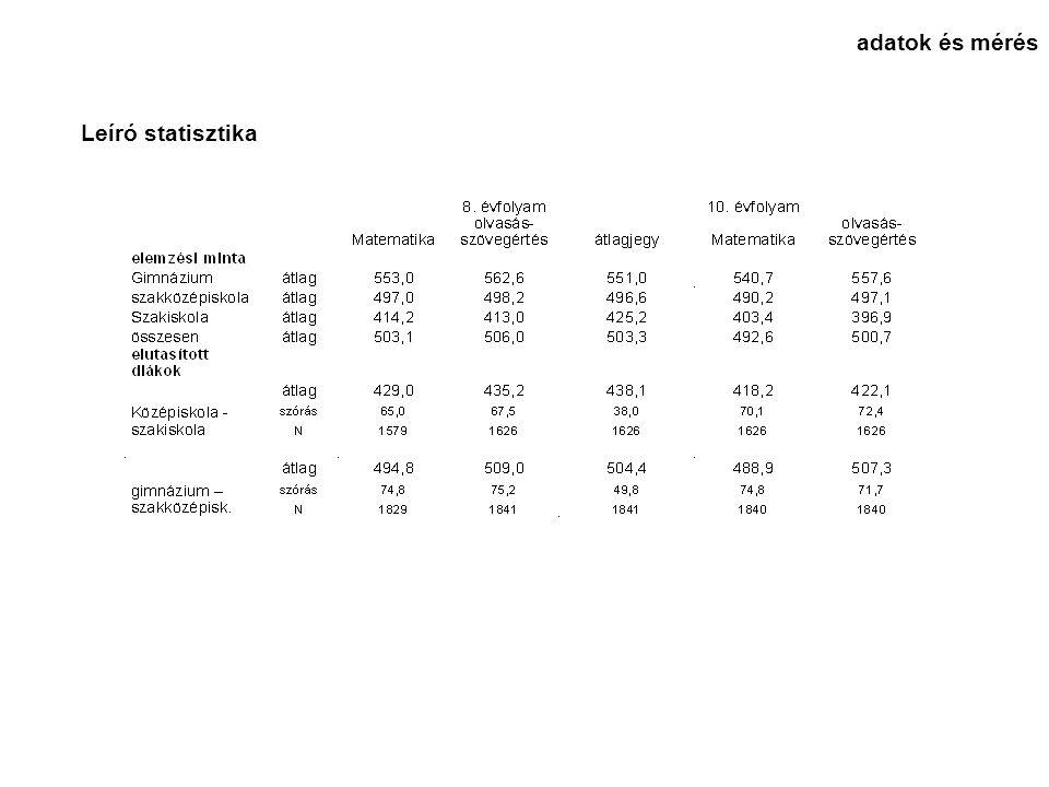 Leíró statisztika adatok és mérés