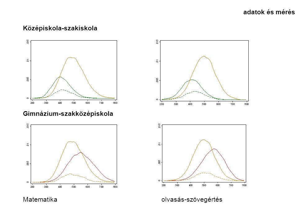 Középiskola-szakiskola Gimnázium-szakközépiskola Matematika olvasás-szövegértés adatok és mérés