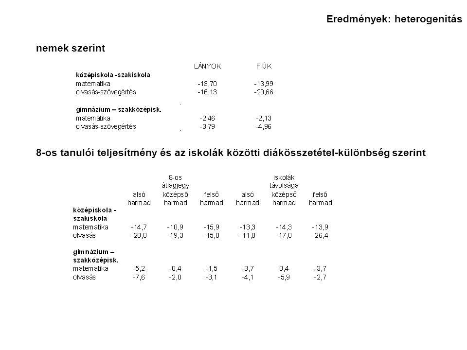 nemek szerint 8-os tanulói teljesítmény és az iskolák közötti diákösszetétel-különbség szerint Eredmények: heterogenitás