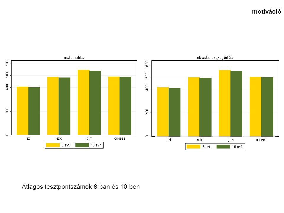 eredmények az iskolatípus becsült hatása