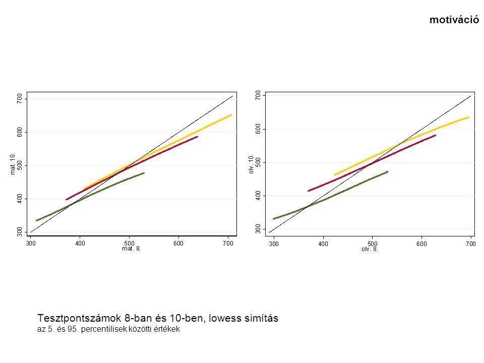 Tesztpontszámok 8-ban és 10-ben, lowess simítás az 5. és 95. percentilisek közötti értékek motiváció