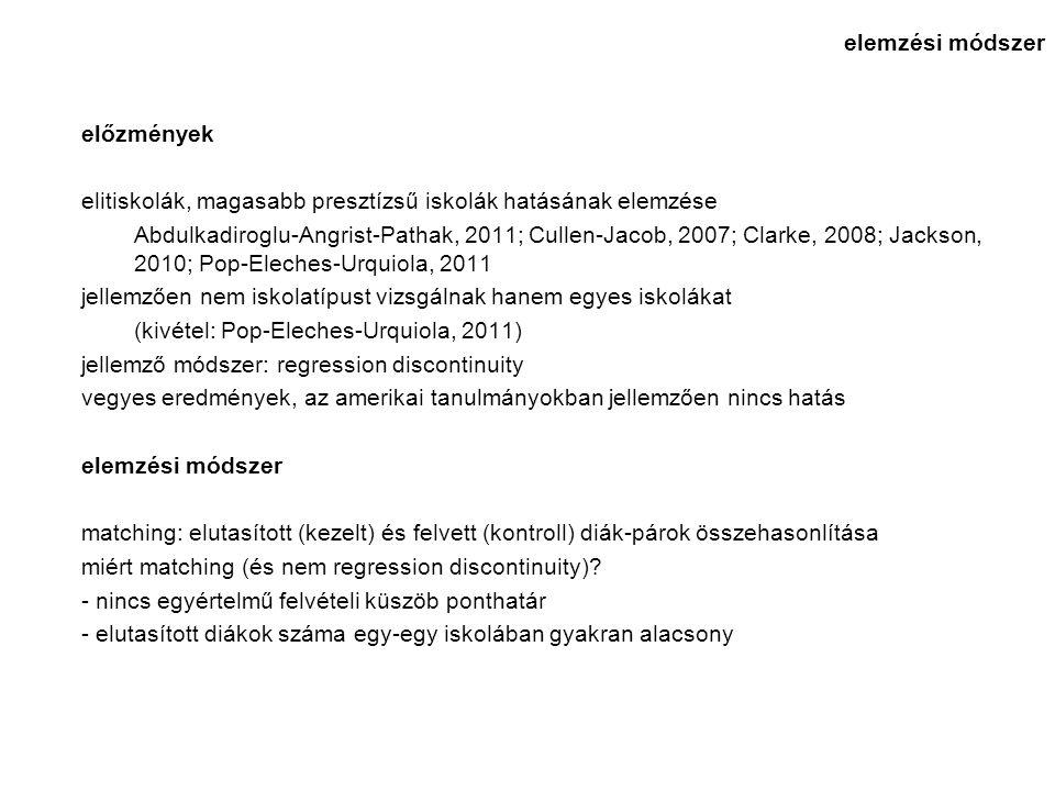 előzmények elitiskolák, magasabb presztízsű iskolák hatásának elemzése Abdulkadiroglu-Angrist-Pathak, 2011; Cullen-Jacob, 2007; Clarke, 2008; Jackson, 2010; Pop-Eleches-Urquiola, 2011 jellemzően nem iskolatípust vizsgálnak hanem egyes iskolákat (kivétel: Pop-Eleches-Urquiola, 2011) jellemző módszer: regression discontinuity vegyes eredmények, az amerikai tanulmányokban jellemzően nincs hatás elemzési módszer matching: elutasított (kezelt) és felvett (kontroll) diák-párok összehasonlítása miért matching (és nem regression discontinuity).