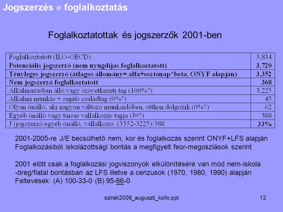 szirak2006_auguszti_kollo.ppt12 Foglalkoztatottak és jogszerzők 2001-ben Jogszerzés  foglalkoztatás 2001-2005-re J/E becsülhető nem, kor és foglalkozás szerint ONYF+LFS alapján Foglalkozásiból iskolázottsági bontás a megfigyelt feor-megoszlások szerint 2001 előtt csak a foglalkozási jogviszonyok elkülönítésére van mód nem-iskola -öreg/fiatal bontásban az LFS illetve a cenzusok (1970, 1980, 1990) alapján Feltevések: (A) 100-33-0 (B) 95-66-0