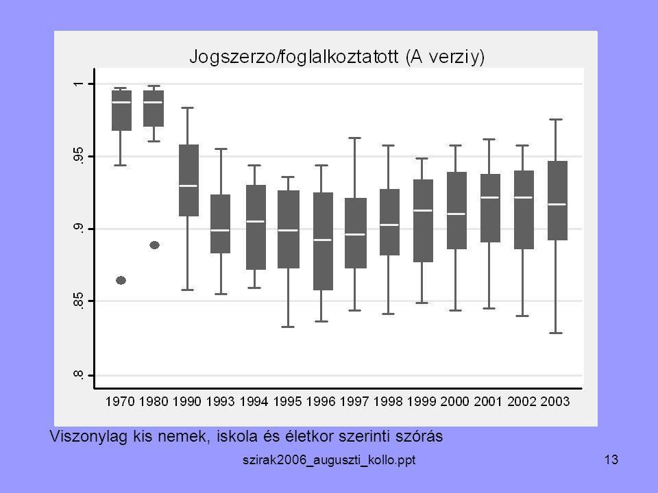 szirak2006_auguszti_kollo.ppt13 Viszonylag kis nemek, iskola és életkor szerinti szórás