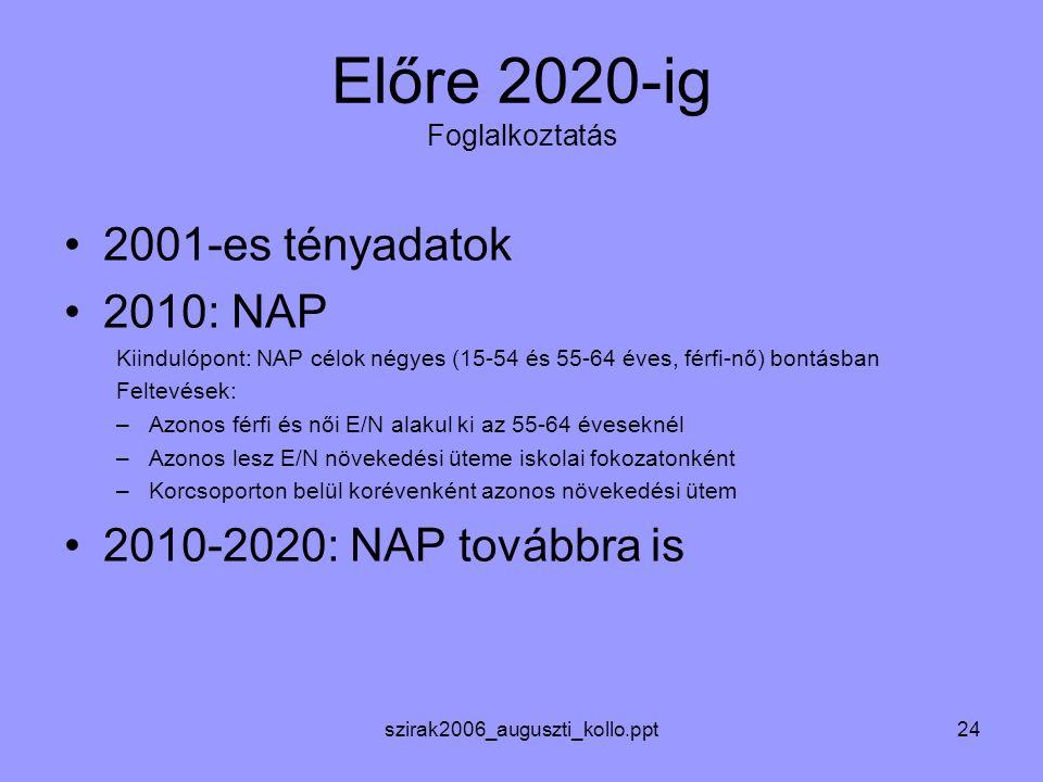 szirak2006_auguszti_kollo.ppt24 Előre 2020-ig Foglalkoztatás 2001-es tényadatok 2010: NAP Kiindulópont: NAP célok négyes (15-54 és 55-64 éves, férfi-nő) bontásban Feltevések: –Azonos férfi és női E/N alakul ki az 55-64 éveseknél –Azonos lesz E/N növekedési üteme iskolai fokozatonként –Korcsoporton belül korévenként azonos növekedési ütem 2010-2020: NAP továbbra is