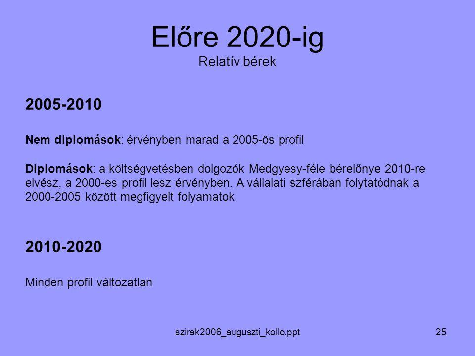 szirak2006_auguszti_kollo.ppt25 Előre 2020-ig Relatív bérek 2005-2010 Nem diplomások: érvényben marad a 2005-ös profil Diplomások: a költségvetésben dolgozók Medgyesy-féle bérelőnye 2010-re elvész, a 2000-es profil lesz érvényben.