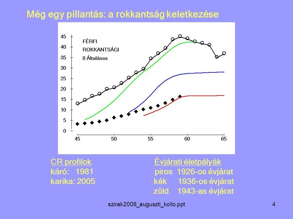 szirak2006_auguszti_kollo.ppt4 Még egy pillantás: a rokkantság keletkezése CR profilok Évjárati életpályák káró: 1981 piros 1926-os évjárat karika: 2005 kék 1936-os évjárat zöld 1943-as évjárat