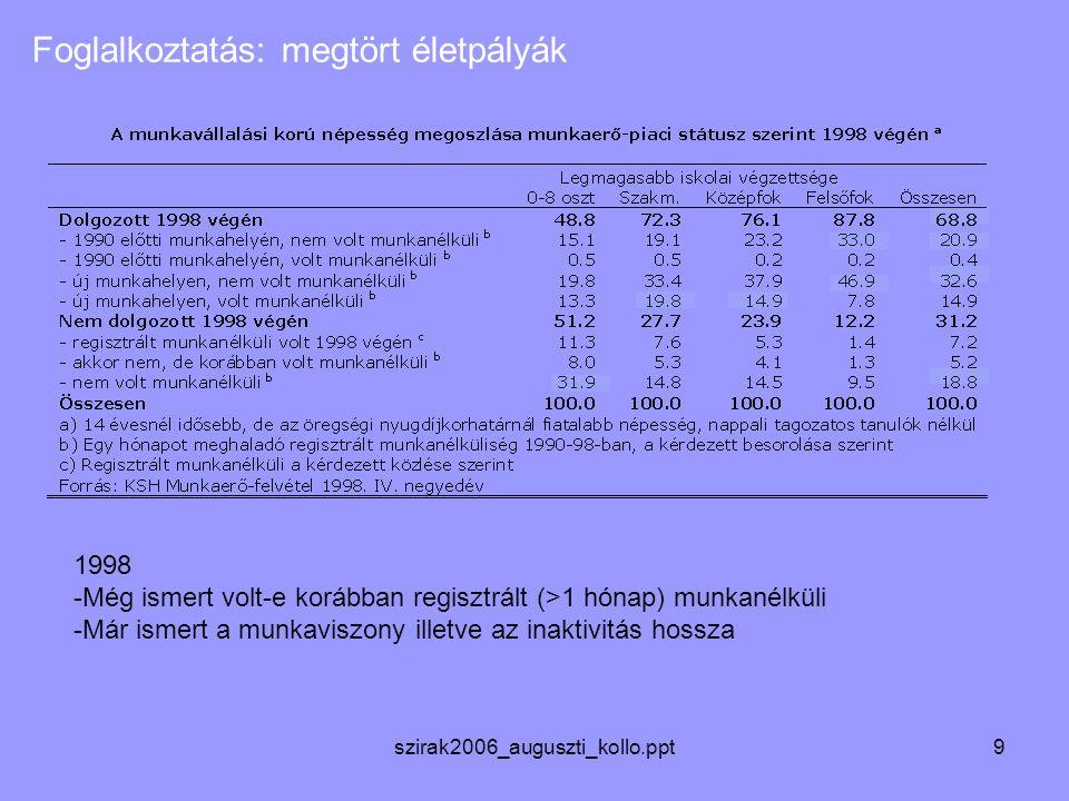 szirak2006_auguszti_kollo.ppt9 Foglalkoztatás: megtört életpályák 1998 -Még ismert volt-e korábban regisztrált (>1 hónap) munkanélküli -Már ismert a munkaviszony illetve az inaktivitás hossza