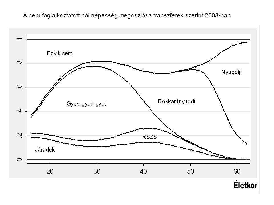 A nem foglalkoztatott női népesség megoszlása transzferek szerint 2003-ban