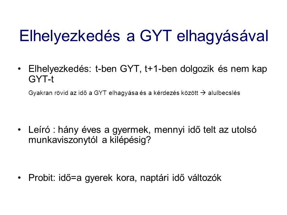 Elhelyezkedés a GYT elhagyásával Elhelyezkedés: t-ben GYT, t+1-ben dolgozik és nem kap GYT-t Gyakran rövid az idő a GYT elhagyása és a kérdezés között