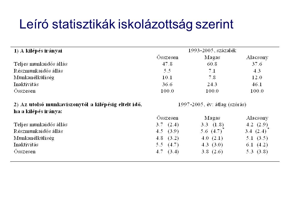 Leíró statisztikák iskolázottság szerint