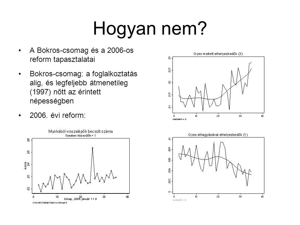 Hogyan nem? A Bokros-csomag és a 2006-os reform tapasztalatai Bokros-csomag: a foglalkoztatás alig, és legfeljebb átmenetileg (1997) nőtt az érintett