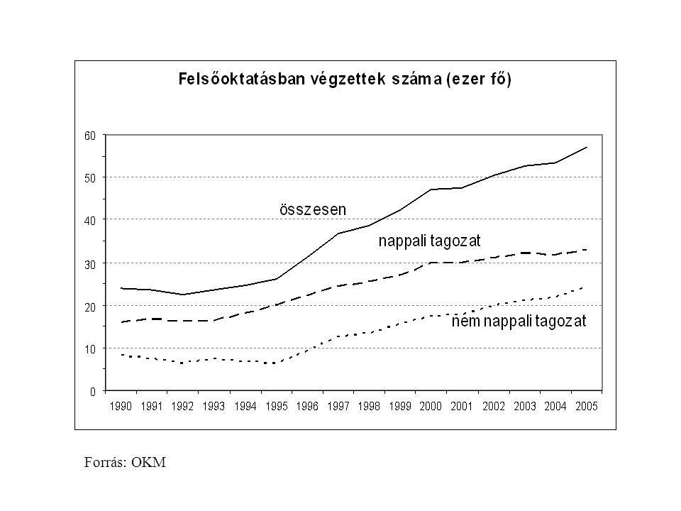 A felsőfokú végzettségűek aránya Magyarországon, az EU és az OECD országok átlagában, 2005 Forrás:Education at a Glance 2007 – OECD Indicators