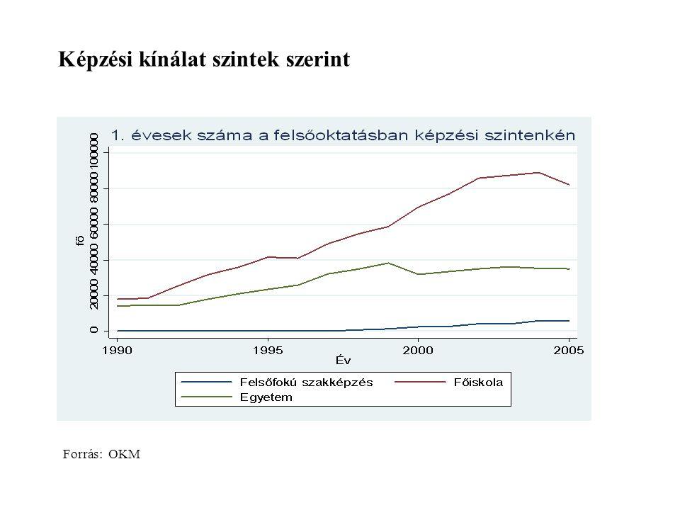 Forrás: OKM Képzési kínálat szintek szerint