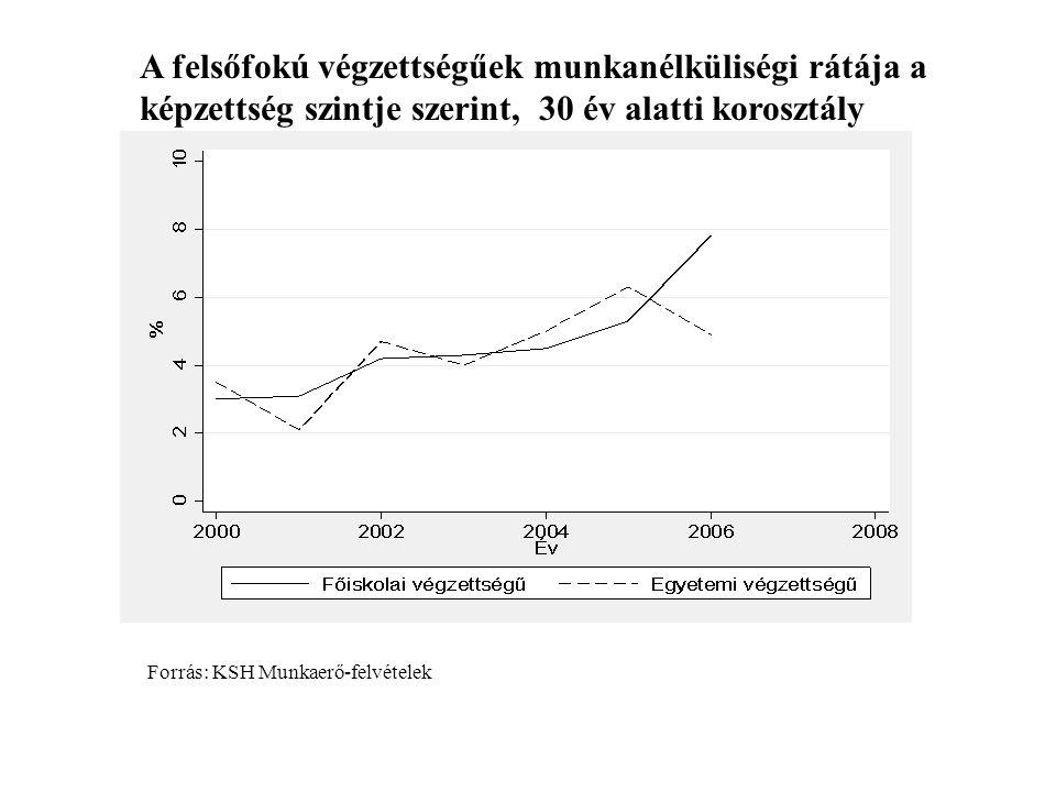 A felsőfokú végzettségűek munkanélküliségi rátája a képzettség szintje szerint, 30 év alatti korosztály Forrás: KSH Munkaerő-felvételek