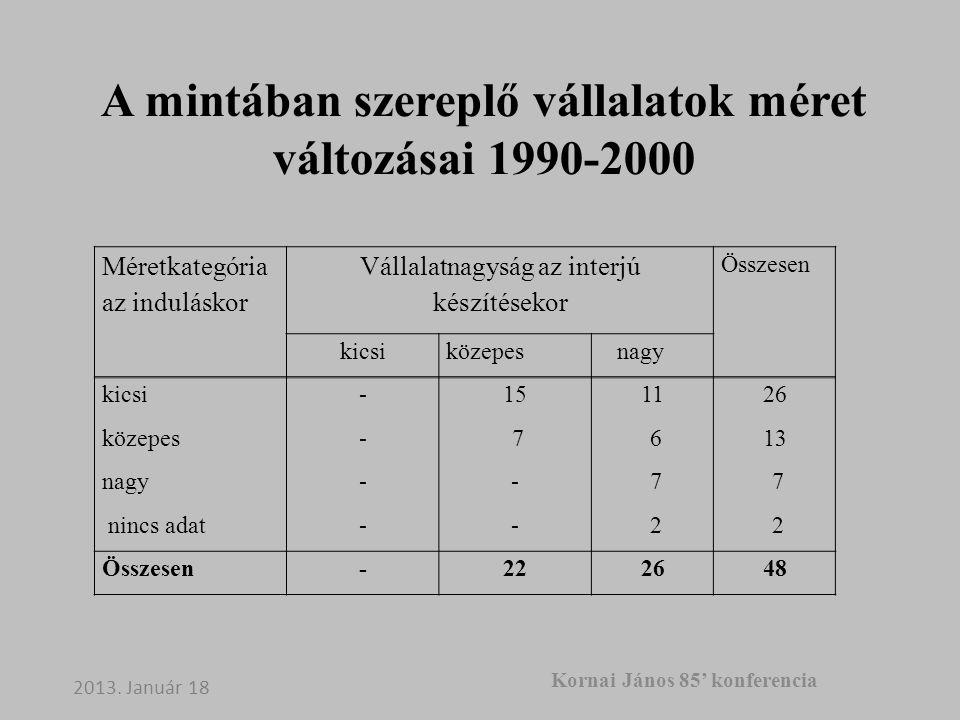 A mintában szereplő vállalatok méret változásai 1990-2000 Méretkategória az induláskor Vállalatnagyság az interjú készítésekor Összesen kicsiközepes nagy kicsi-151126 közepes- 7 613 nagy-- 7 7 nincs adat-- 2 2 Összesen-222648 2013.