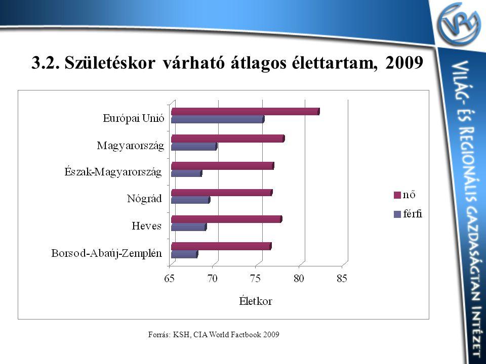 3.2. Születéskor várható átlagos élettartam, 2009 Forrás: KSH, CIA World Factbook 2009