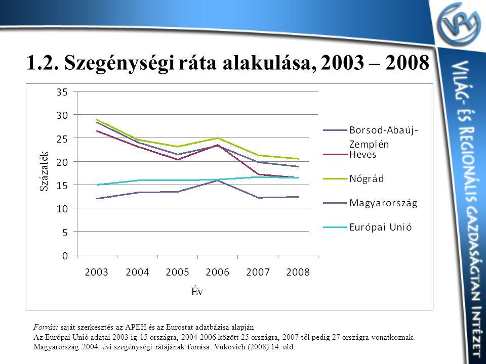 1.2. Szegénységi ráta alakulása, 2003 – 2008 Forrás: saját szerkesztés az APEH és az Eurostat adatbázisa alapján Az Európai Unió adatai 2003-ig 15 ors