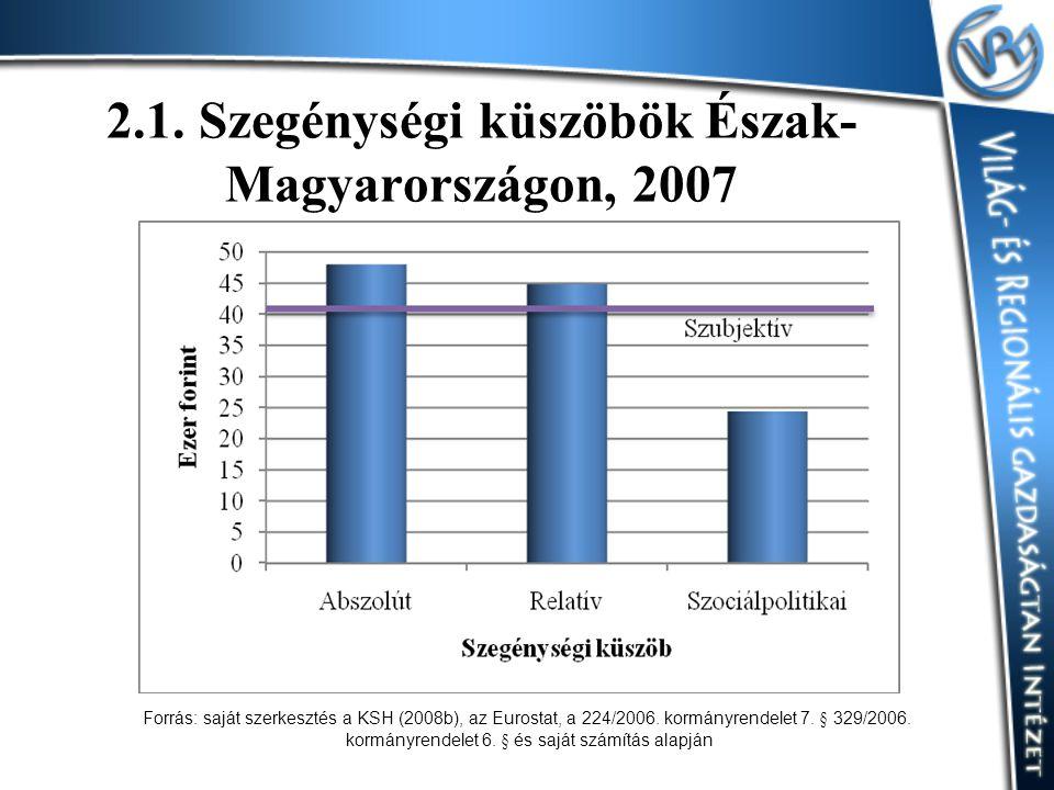2.1. Szegénységi küszöbök Észak- Magyarországon, 2007 Forrás: saját szerkesztés a KSH (2008b), az Eurostat, a 224/2006. kormányrendelet 7. § 329/2006.