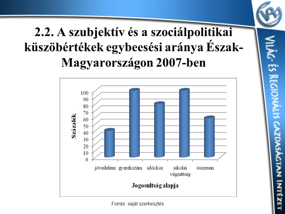2.2. A szubjektív és a szociálpolitikai küszöbértékek egybeesési aránya Észak- Magyarországon 2007-ben Forrás: saját szerkesztés