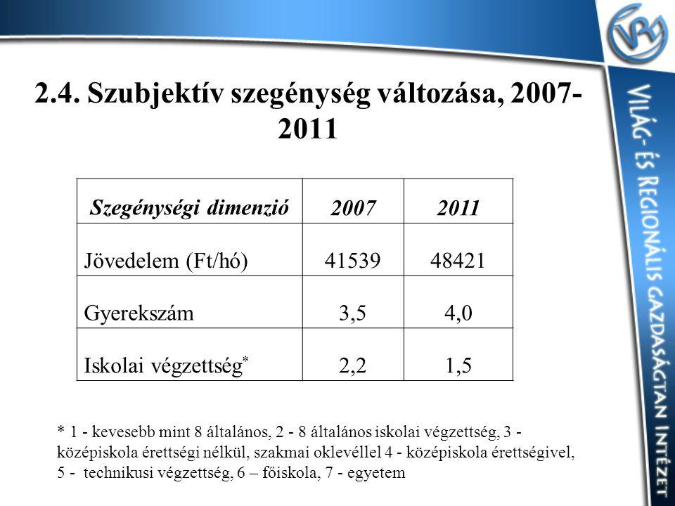 2.4. Szubjektív szegénység változása, 2007- 2011 Szegénységi dimenzió20072011 Jövedelem (Ft/hó)4153948421 Gyerekszám3,54,0 Iskolai végzettség * 2,21,5