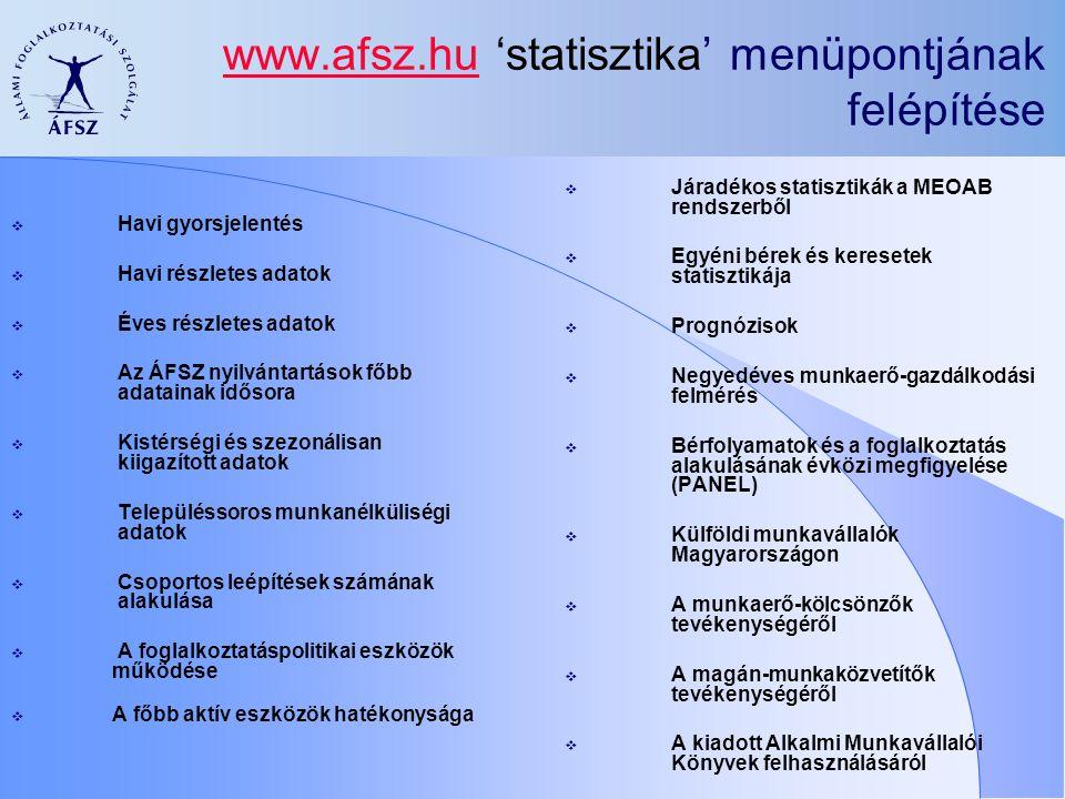 www.afsz.huwww.afsz.hu 'statisztika' menüpontjának felépítése  Havi gyorsjelentés  Havi részletes adatok  Éves részletes adatok  Az ÁFSZ nyilvántartások főbb adatainak idősora  Kistérségi és szezonálisan kiigazított adatok  Településsoros munkanélküliségi adatok  Csoportos leépítések számának alakulása  A foglalkoztatáspolitikai eszközök működése  A főbb aktív eszközök hatékonysága  Járadékos statisztikák a MEOAB rendszerből  Egyéni bérek és keresetek statisztikája  Prognózisok  Negyedéves munkaerő-gazdálkodási felmérés  Bérfolyamatok és a foglalkoztatás alakulásának évközi megfigyelése (PANEL)  Külföldi munkavállalók Magyarországon  A munkaerő-kölcsönzők tevékenységéről  A magán-munkaközvetítők tevékenységéről  A kiadott Alkalmi Munkavállalói Könyvek felhasználásáról