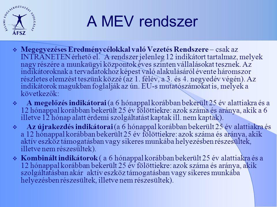 A MEV rendszer  Megegyezéses Eredménycélokkal való Vezetés Rendszere – csak az INTRANETEN érhető el. A rendszer jelenleg 12 indikátort tartalmaz, mel