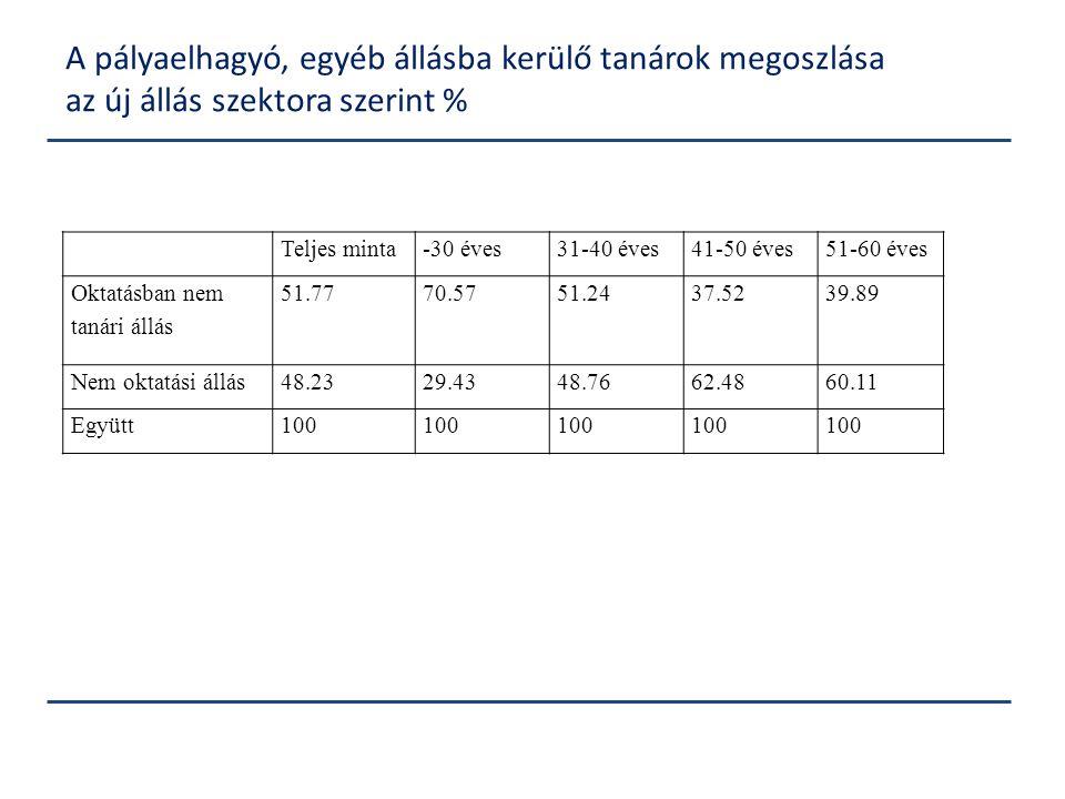 Teljes minta-30 éves31-40 éves41-50 éves51-60 éves Oktatásban nem tanári állás 51.7770.5751.2437.5239.89 Nem oktatási állás48.2329.4348.7662.4860.11 E