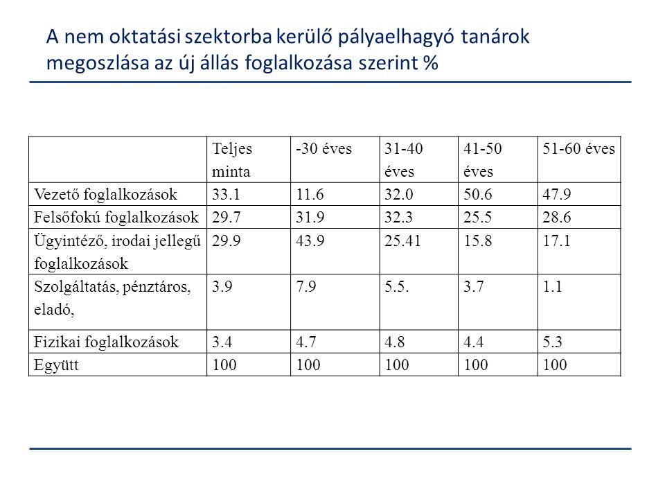 A nem oktatási szektorba kerülő pályaelhagyó tanárok megoszlása az új állás foglalkozása szerint % Teljes minta -30 éves 31-40 éves 41-50 éves 51-60 é