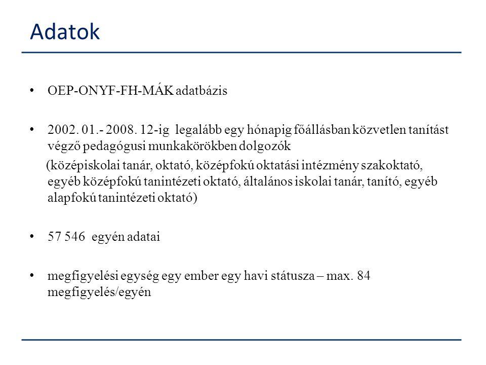 OEP-ONYF-FH-MÁK adatbázis 2002. 01.- 2008. 12-ig legalább egy hónapig főállásban közvetlen tanítást végző pedagógusi munkakörökben dolgozók (középisko
