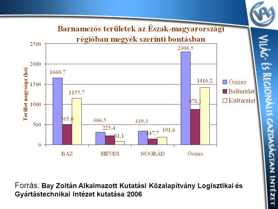 Forrás: Bay Zoltán Alkalmazott Kutatási Közalapítvány Logisztikai és Gyártástechnikai Intézet kutatása 2006