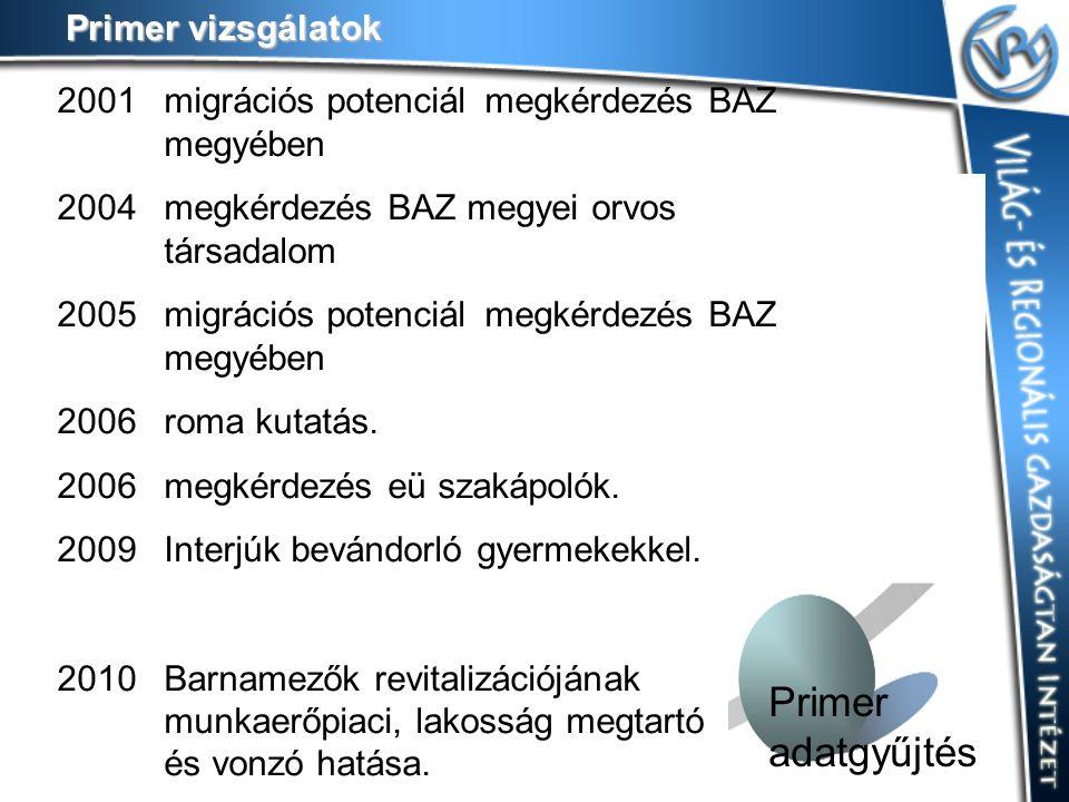 Primer adatgyűjtés 2001 migrációs potenciál megkérdezés BAZ megyében 2004 megkérdezés BAZ megyei orvos társadalom 2005 migrációs potenciál megkérdezés BAZ megyében 2006 roma kutatás.
