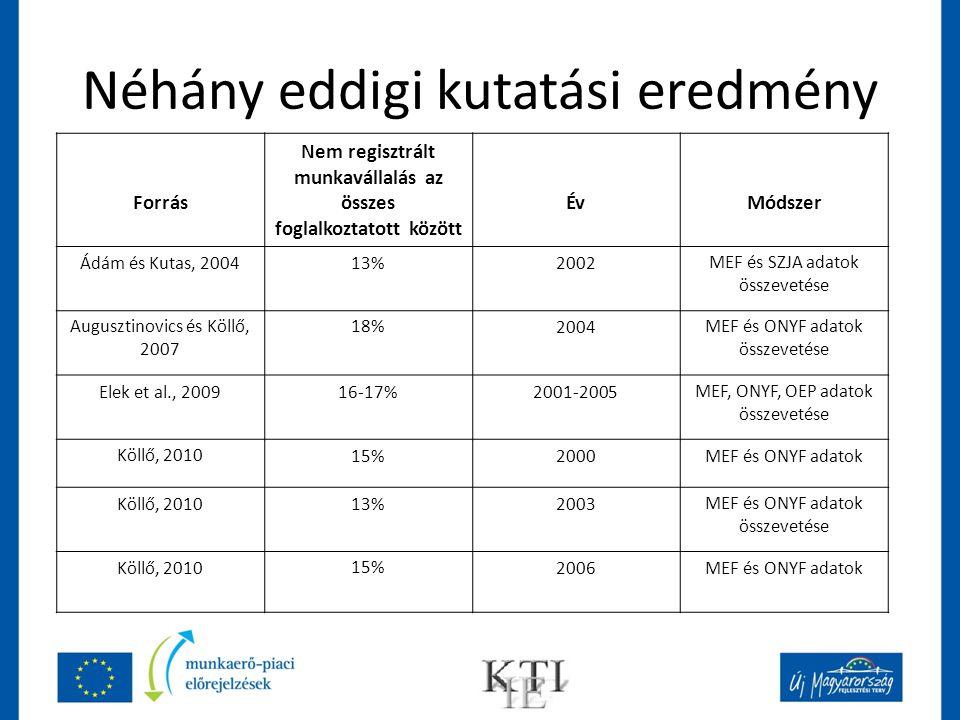 Néhány eddigi kutatási eredmény Forrás Nem regisztrált munkavállalás az összes foglalkoztatott között ÉvMódszer Ádám és Kutas, 200413%2002MEF és SZJA