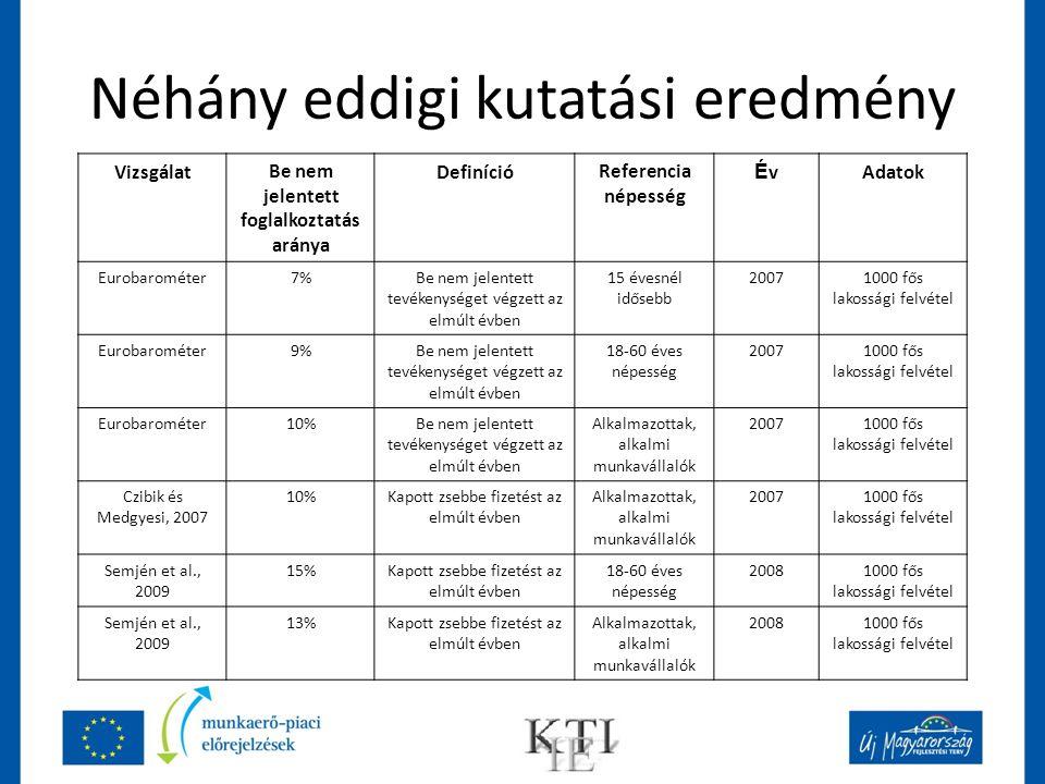Néhány eddigi kutatási eredmény VizsgálatBe nem jelentett foglalkoztatás aránya DefinícióReferencia népesség ÉvÉvAdatok Eurobarométer7%Be nem jelentet