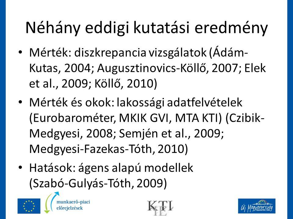 Néhány eddigi kutatási eredmény Forrás Nem regisztrált munkavállalás az összes foglalkoztatott között ÉvMódszer Ádám és Kutas, 200413%2002MEF és SZJA adatok összevetése Augusztinovics és Köllő, 2007 18%2004MEF és ONYF adatok összevetése Elek et al., 200916-17%2001-2005MEF, ONYF, OEP adatok összevetése Köllő, 201015%2000MEF és ONYF adatok Köllő, 201013%2003MEF és ONYF adatok összevetése Köllő, 201015%2006MEF és ONYF adatok