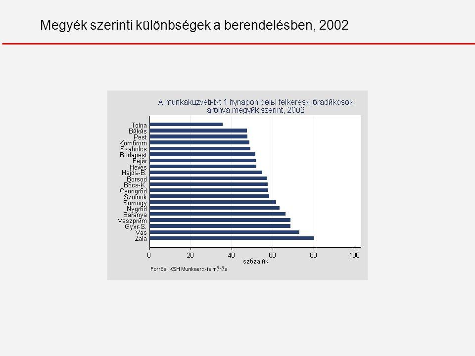 Megyék szerinti különbségek a berendelésben, 2002