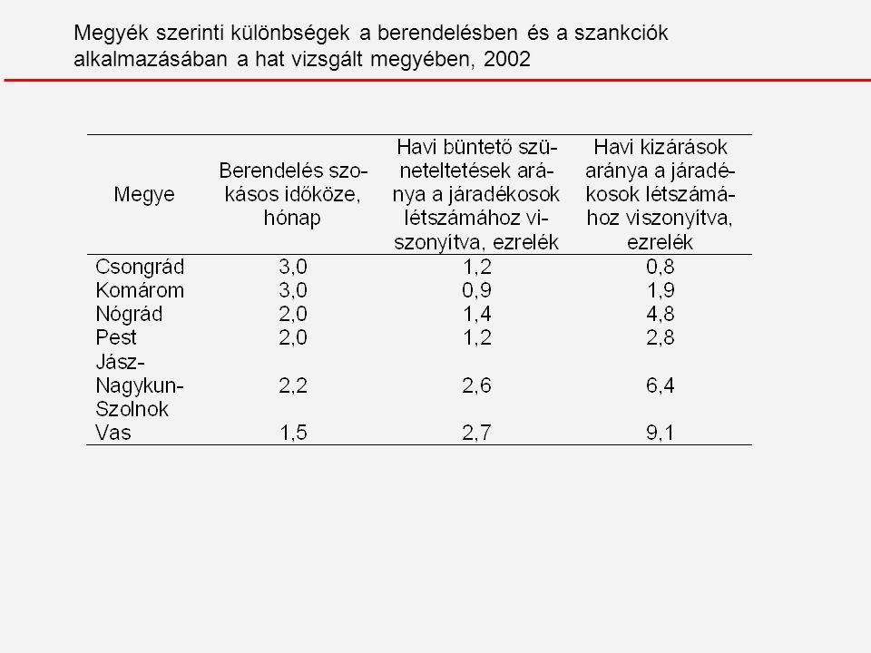 Megyék szerinti különbségek a berendelésben és a szankciók alkalmazásában a hat vizsgált megyében, 2002