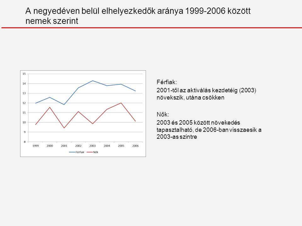 A negyedéven belül elhelyezkedők aránya 1999-2006 között nemek szerint Férfiak: 2001-től az aktiválás kezdetéig (2003) növekszik, utána csökken Nők: 2003 és 2005 között növekedés tapasztalható, de 2006-ban visszaesik a 2003-as szintre