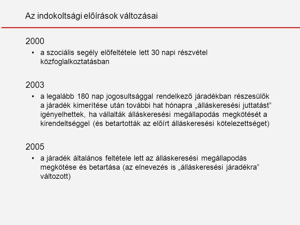 Magyarországi kutatások 2003-2004 A járadékban részesülők ellenőrzése és az ellenőrzés hatása az elhelyezkedésre – esettanulmányok és kísérleti vizsgálat 2007 Esettanulmányok az önkormányzati szociális segélyezésről 2008 A regisztrált munkanélküliek munkakeresése és elhelyezkedése (a KSH Munkaerő-felmérés adatainak felhasználásával)