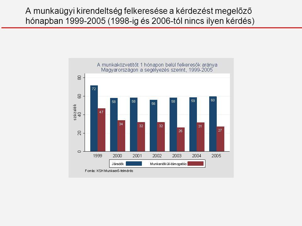 A negyedéven belül elhelyezkedők aránya 1999-2007 között a 2-4.