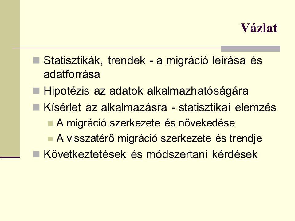 Következtetések Munkavállalási célú migráció statisztikai mérése nehéz Magyarok munkavállalása nő  LFS használható lehet - első egyszerű elemzések szerint is Szofisztikáltabb számolások is talán már lehetségesek - elemszám gond Visszatérők mérésére – csak a munkanélkülieket tartja számon a munkaerő-felmérés – ezt változtatni kellene –fontos A hazatérő migárns munkavállalók munkanélkülisége alapján - adminisztratív nyilvántartás adatok feldolgozása (E301 nyomtatvány) hasonló eredmények (itt ezt nem mutattuk be) – de a munkanélküliekre csak A leírt migráció jellege – cirkuláris migráció feltételezhető az adatok alapján, leírásához további vizsgálatok, módszertani javítás