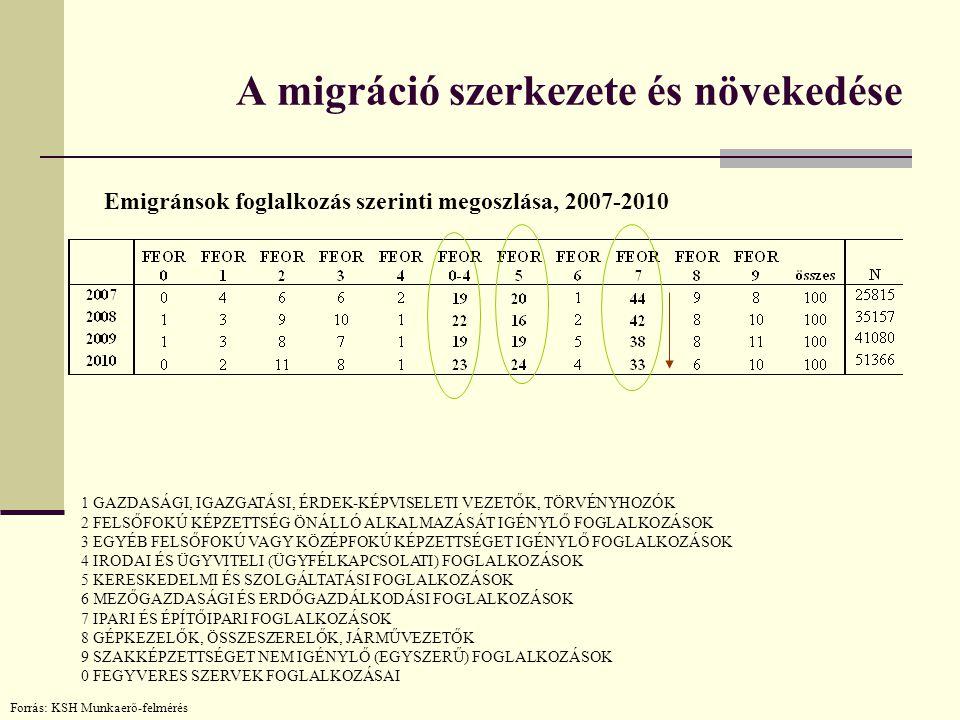 A migráció szerkezete és növekedése Emigránsok foglalkozás szerinti megoszlása, 2007-2010 Forrás: KSH Munkaerő-felmérés 1 GAZDASÁGI, IGAZGATÁSI, ÉRDEK