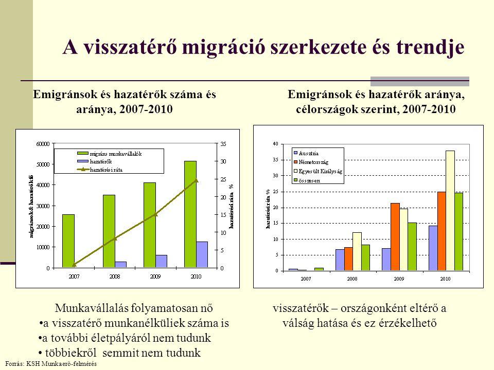 A visszatérő migráció szerkezete és trendje Emigránsok és hazatérők száma és aránya, 2007-2010 Forrás: KSH Munkaerő-felmérés Emigránsok és hazatérők a