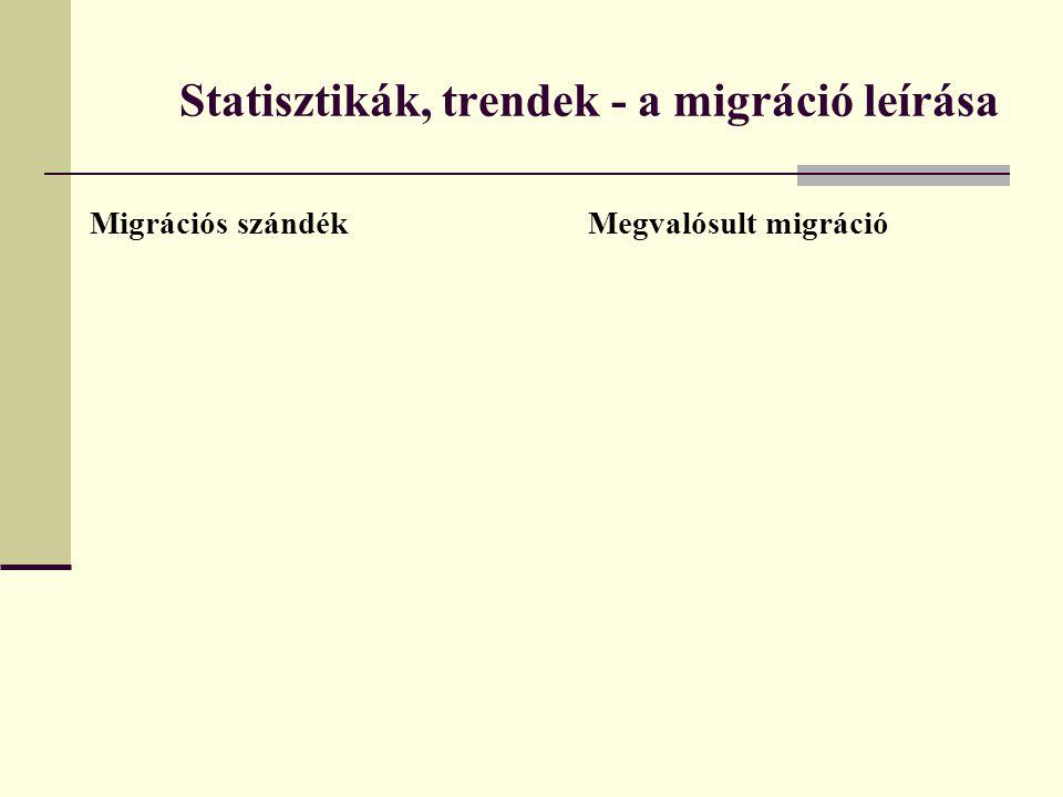 A visszatérő migráció szerkezete és trendje A magyarországi migráció lassú expanziója egybeesett a válság időszakával  a migráció növekedik + migránsok hazatérése is felgyorsult (hazatérők számát csak közelítően ismerjük.
