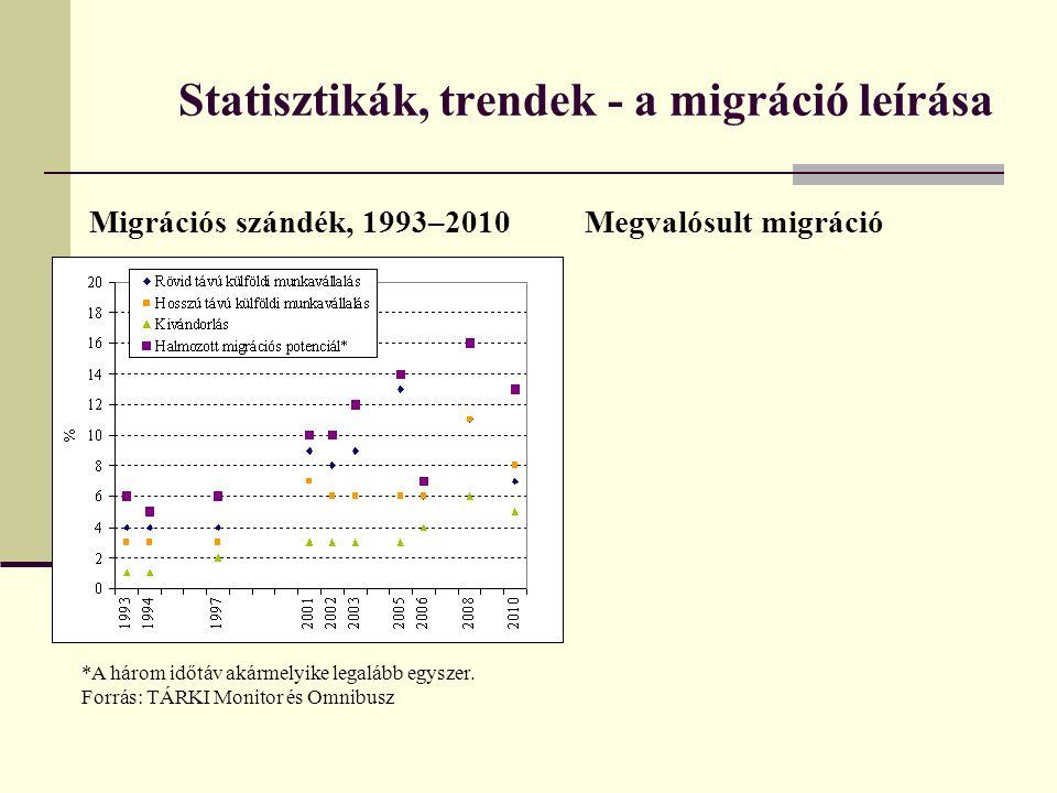 Statisztikák, trendek - a migráció leírása Migrációs szándék, 1993–2010 *A három időtáv akármelyike legalább egyszer. Forrás: TÁRKI Monitor és Omnibus