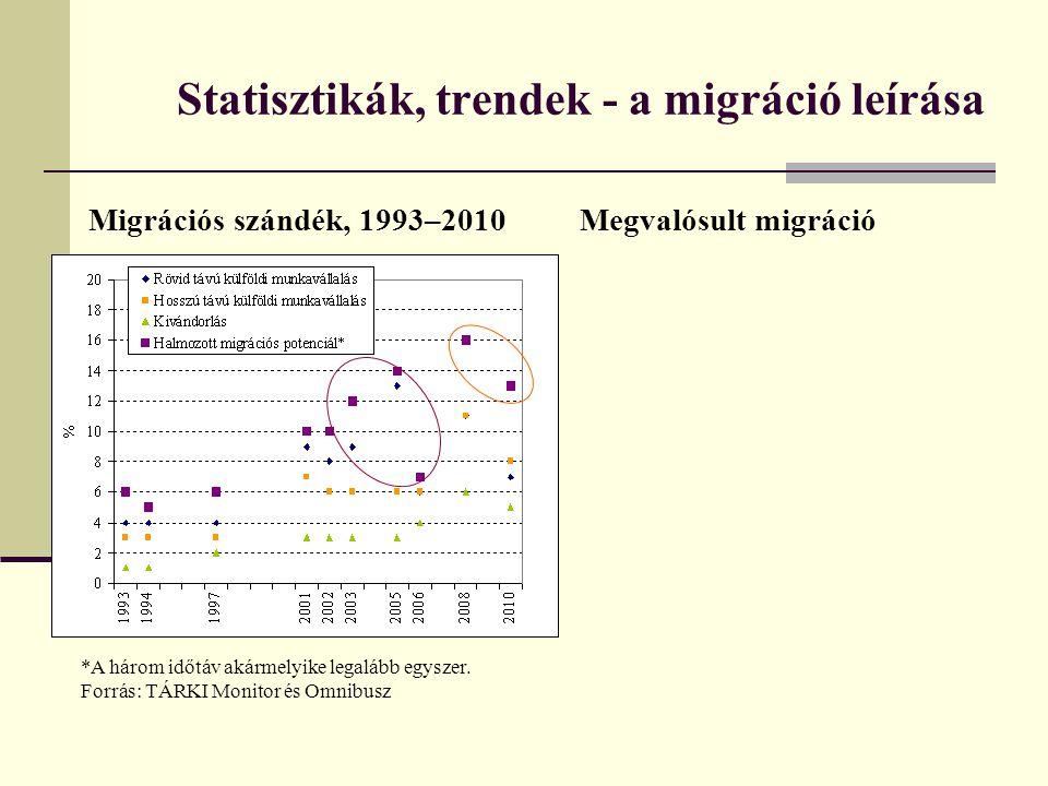 Statisztikák, trendek - a migráció leírása Migrációs szándék, 1993–2010 *A három időtáv akármelyike legalább egyszer.
