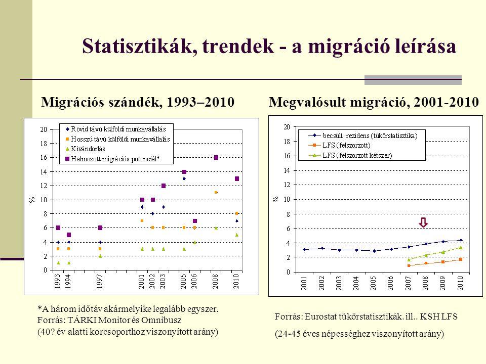 A visszatérő migráció szerkezete és trendje A külföldön dolgozók és a hazatérő munkanélküliek összevetése LFS adatok alapján Nem Kor Iskola Foglalk Foglalk.
