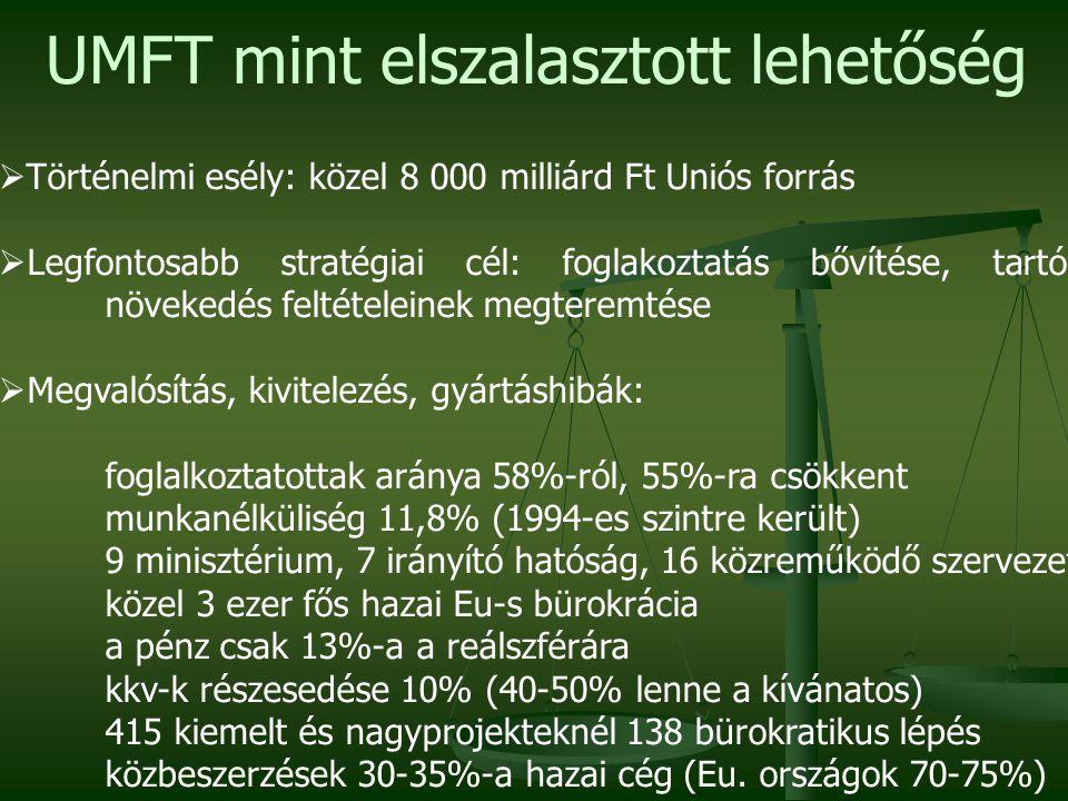 UMFT mint elszalasztott lehetőség  Történelmi esély: közel 8 000 milliárd Ft Uniós forrás  Legfontosabb stratégiai cél: foglakoztatás bővítése, tartós növekedés feltételeinek megteremtése  Megvalósítás, kivitelezés, gyártáshibák: foglalkoztatottak aránya 58%-ról, 55%-ra csökkent munkanélküliség 11,8% (1994-es szintre került) 9 minisztérium, 7 irányító hatóság, 16 közreműködő szervezet közel 3 ezer fős hazai Eu-s bürokrácia a pénz csak 13%-a a reálszférára kkv-k részesedése 10% (40-50% lenne a kívánatos) 415 kiemelt és nagyprojekteknél 138 bürokratikus lépés közbeszerzések 30-35%-a hazai cég (Eu.